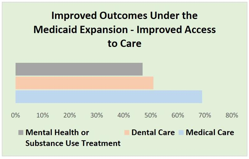 Graph showing the percentage of survey respondents who reported improved access to healthcare due to Medicaid expansion in Montana.