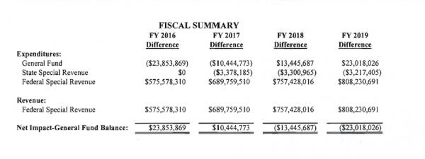 The summary included with the fiscal note on Medicaid expansion submitted by the Governor's Office of Budget and Program Planning.