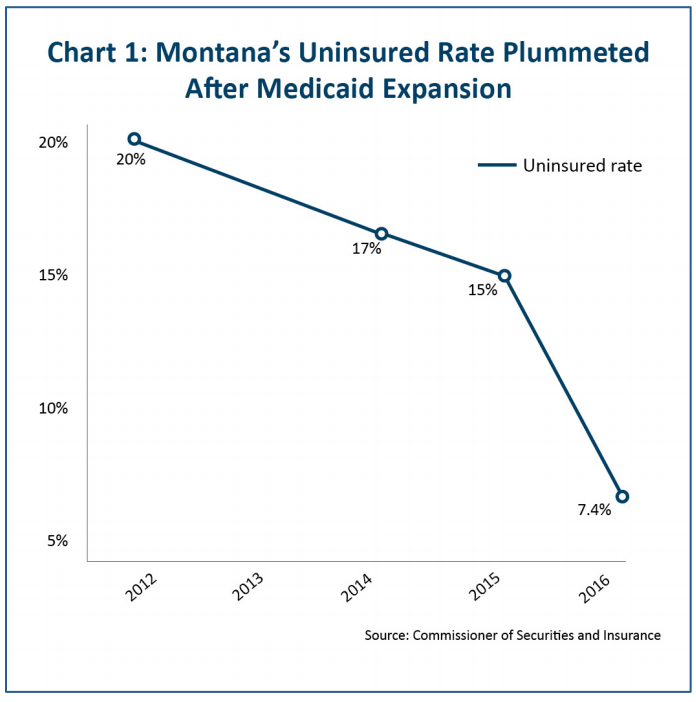 Montana's uninsured rate before and after Medicaid expansion