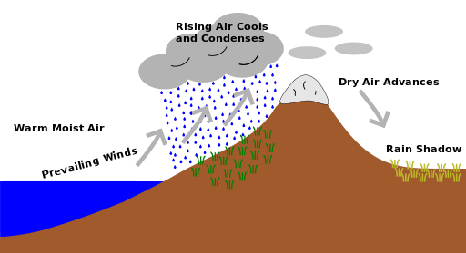 Rain Shadow Effect Diagram
