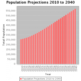 Weld County's population is expected to double by 2040