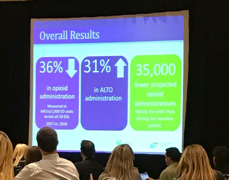 Colorado Opioid Safety Pilot Study found opioid usage decreased by 36 percent.
