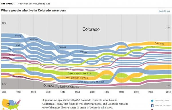 A screencap from New York Times web site, which analyzed census data over the last century.