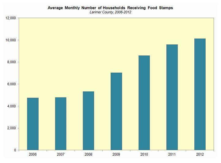 Food Assistance Programs In Larimer County Have Seen Tremendous Growth Since 2007 The Number Of Households Receiving SNAP Benefits More Commonly Known As