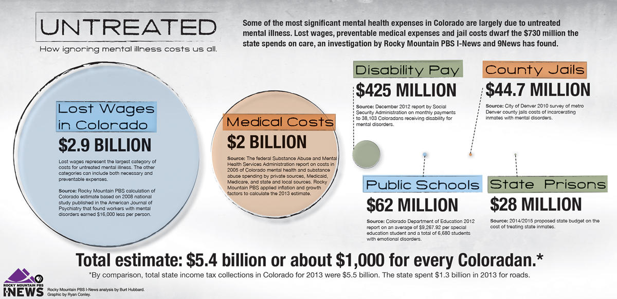 The High Cost Of Untreated Mental Illness Kunc