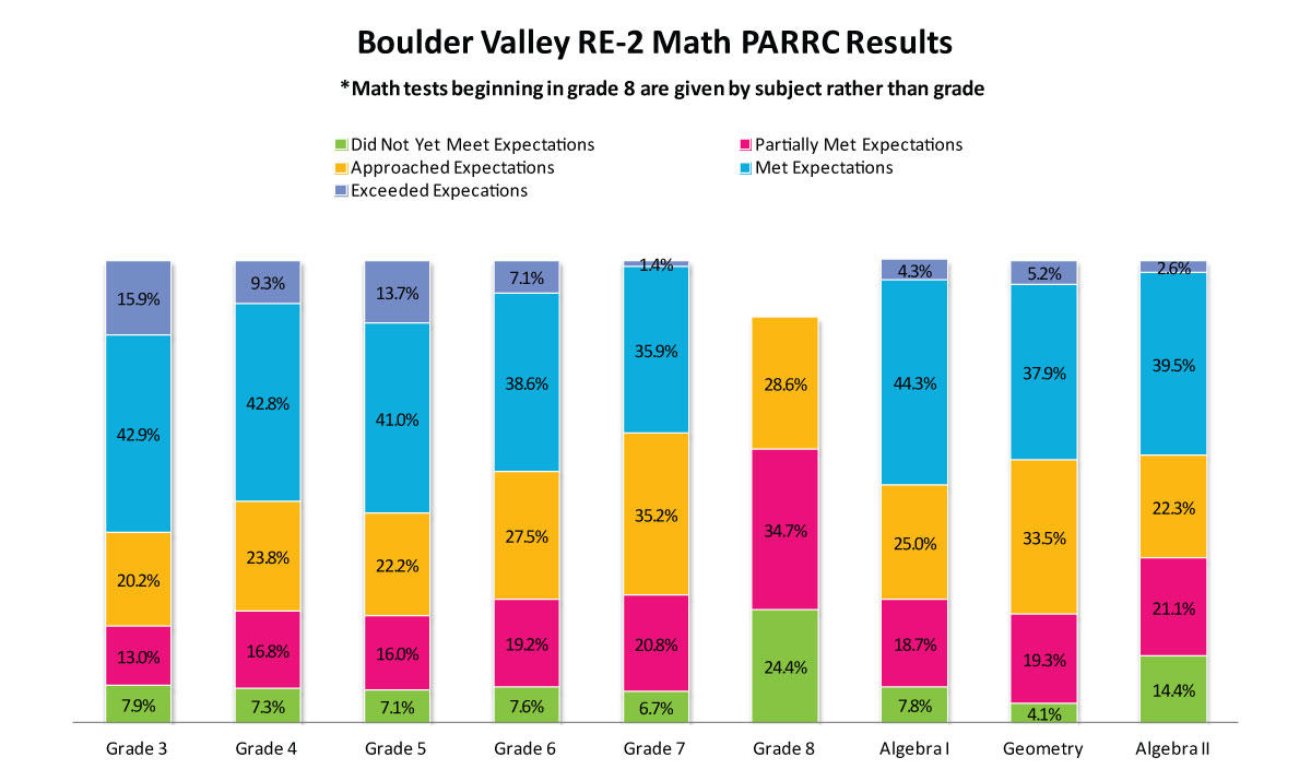 New District Level PARCC Results A Mixed Bag For Northern Colorado ...