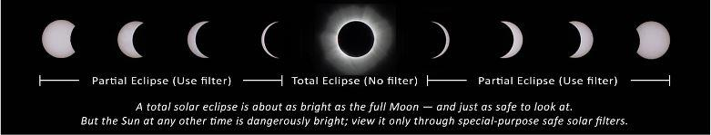 Enlighten yourself on the 2017 total solar eclipse kunc for What happens if you don t wear solar eclipse glasses