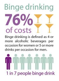 The cost of excessive alcohol consumption in the United States reached $223.5 billion in 2006 or about $1.90 per drink.