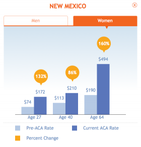 """The age group that will face the highest increases is actually older individuals, 64 year olds in New Mexico will see a 159% increase in their rates to $494 a month and similarly women will see a 160% increase in their rates,"" says Avik Roy with the Manhattan Institute for Policy Research."