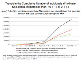 Trends in the Cumulative Number of Individuals Who Have Selected a Marketplace Plan, 10-1-13 to 2-1-14