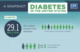 A portion of the CDC's graphic breakdown of the National Diabetes Statistics Report, 2014.