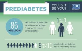 A portion of the graphic breakdown of the CDC's National Diabetes Statistics Report, 2014