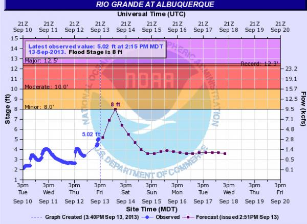 Observed and predicted volume of water flowing in the Rio Grande at the Central Ave. bridge in Albuquerque.