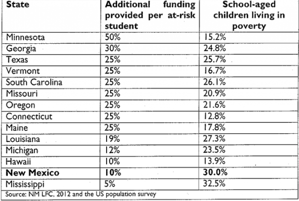 A state by state comparison of additional funding provided in schools for at-risk students living in poverty.