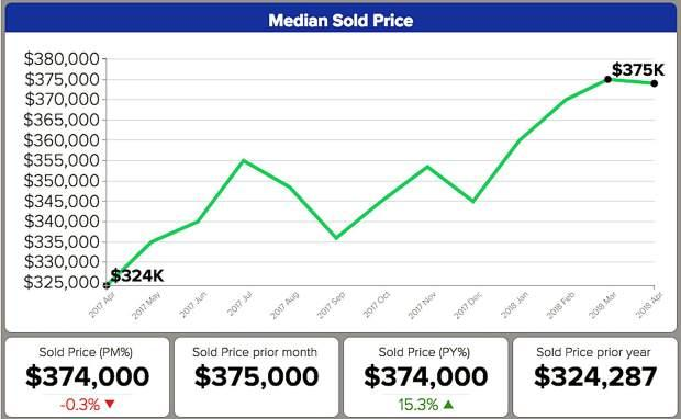 A snapshot of median home prices for April 2018 in Reno-Sparks, according to the Reno/Sparks Association of Realtors