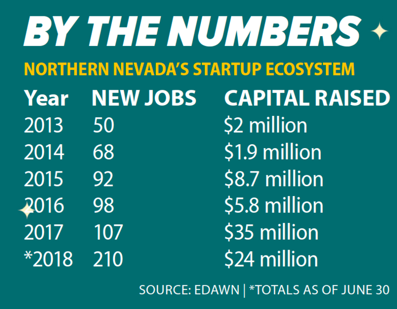 A green chart depicting the new jobs and capital raised by the year, from 2013-2018, created by Northern Nevada's startup ecosystem.