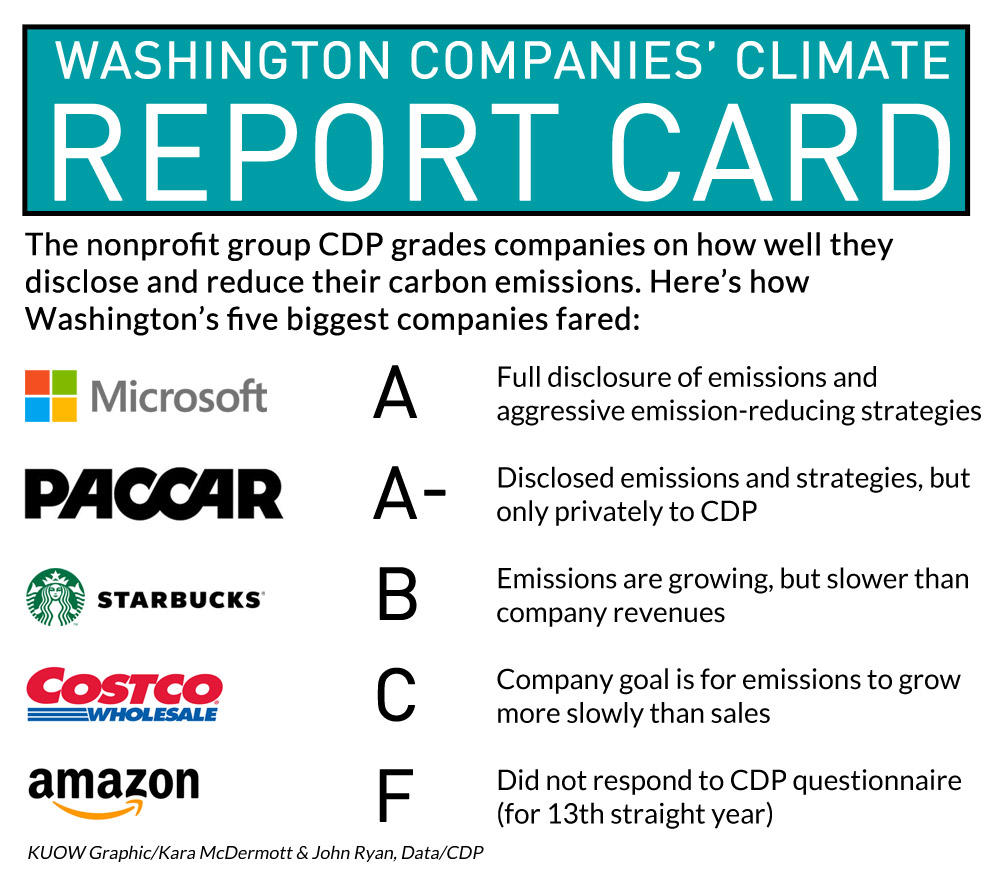 How climate friendly are Washington's five biggest corporations? CREDIT KUOW GRAPHIC/KARA MCDERMOTT