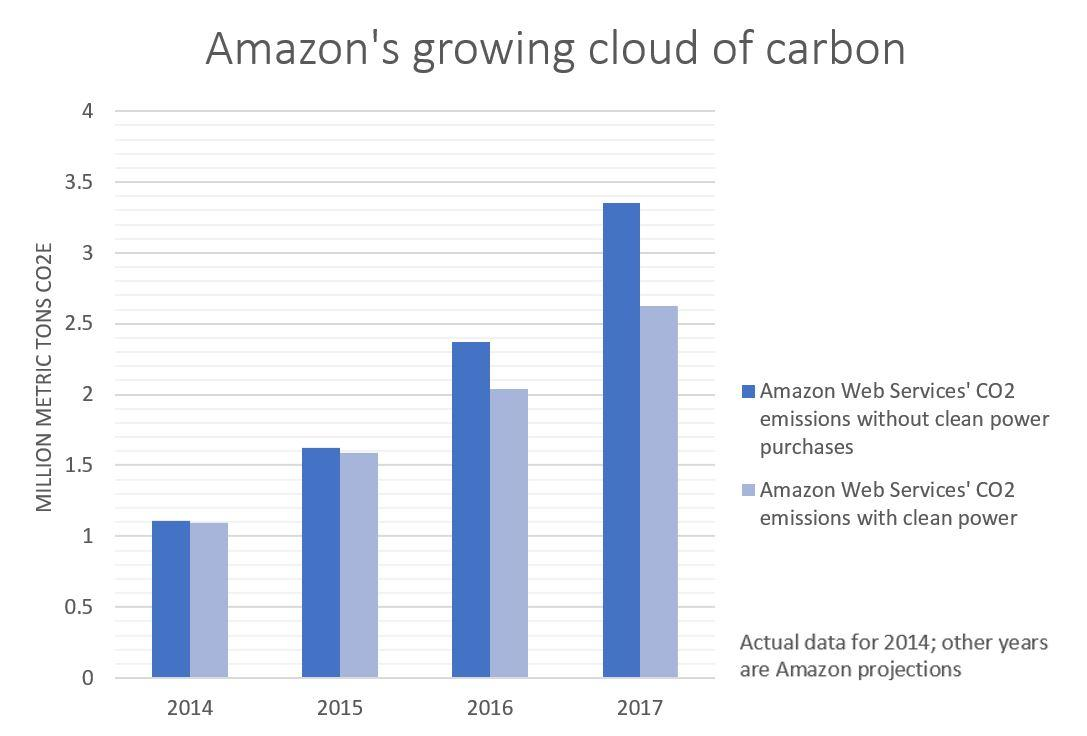 SOURCE: Amazon Web Services data obtained by KUOW CREDIT KUOW GRAPHIC / JOHN RYAN