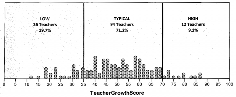 This chart illustrates the distribution of teachers who received ratings in each category. The ratings will be used as part of teachers' evaluations.