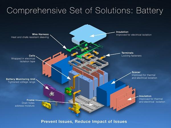 Boeing presented a graphic to the public to demonstrate proposed improvements to the 787 battery.