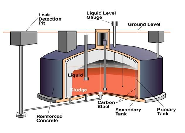 A rendering of Hanford's double-shell tanks.