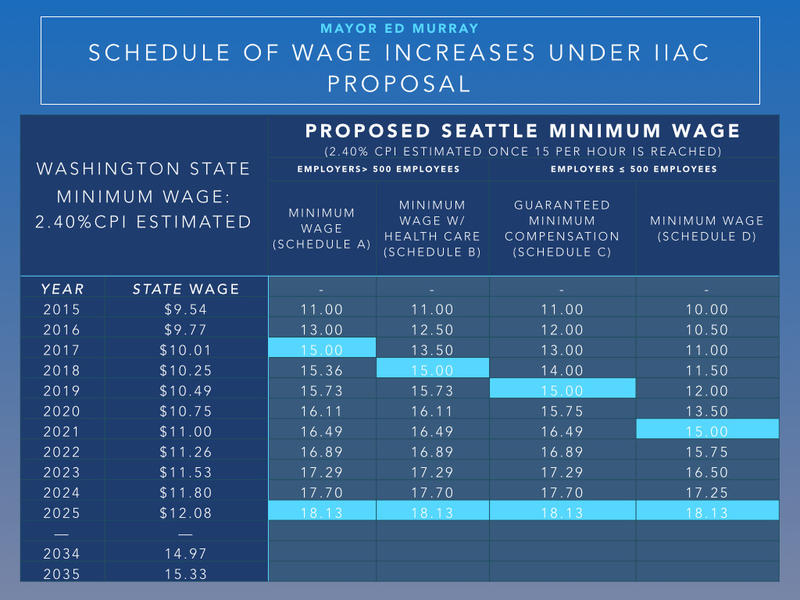 Chart from the City of Seattle explaining the complex phase in of the $15 an hour minimum wage
