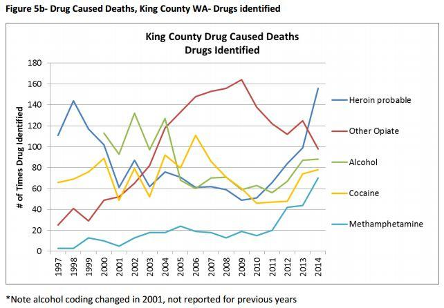Drug-caused deaths in King County from 1997 to 2014.
