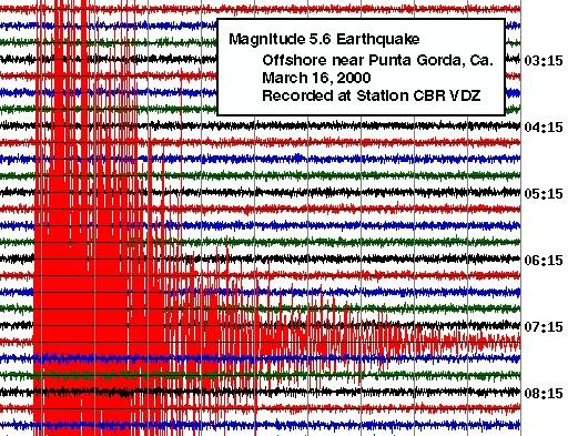 A seismogram of an earthquake off California.