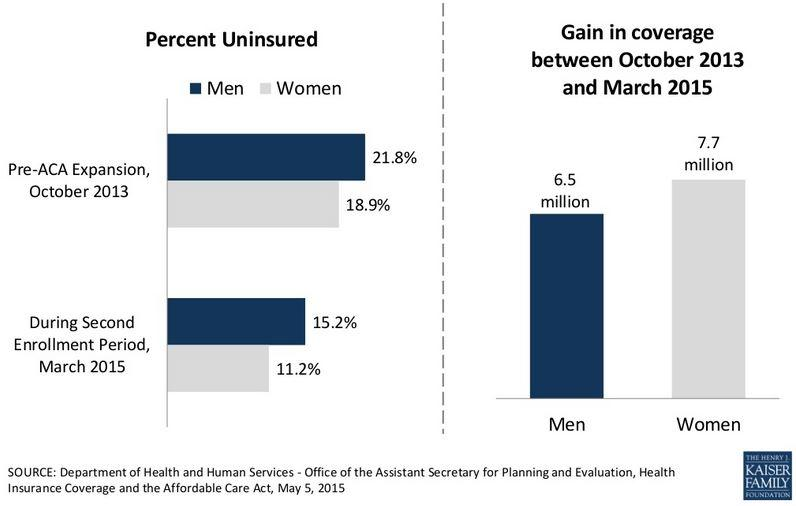 The Affordable Care Act expanded Medicaid so that low income men could access health care. Even so, many working age men lag behind women when it comes to coverage.