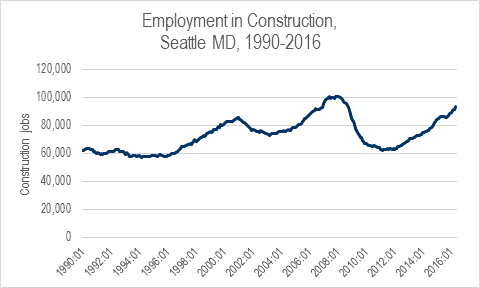 The Great Recession killed a third of construction jobs in the Seattle metro. Despite our current boom, not all those jobs are back. CLICK ON THIS IMAGE for more graphs.