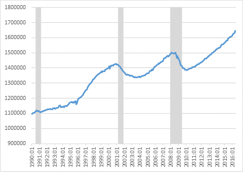 Looking good: A lot of places in the US would do anything to have these curves. The overall Seattle employment trend continues to be positive, to say the least.