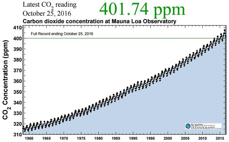 Data you can dread--and dance to: the Keeling Curve