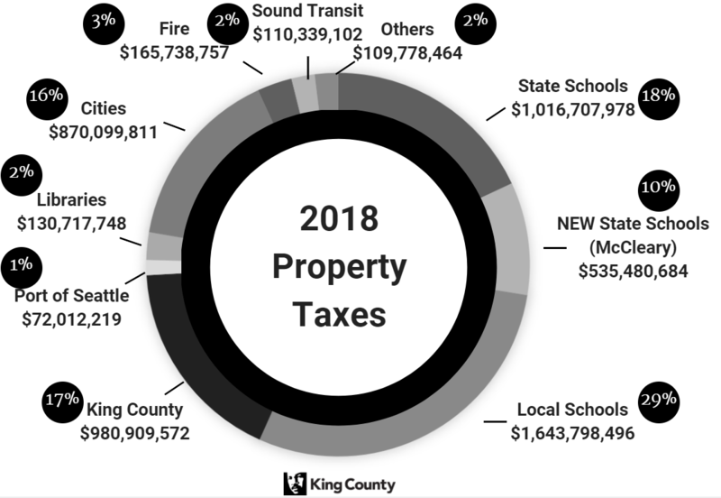 Taxes on property in King County pay mostly for schools