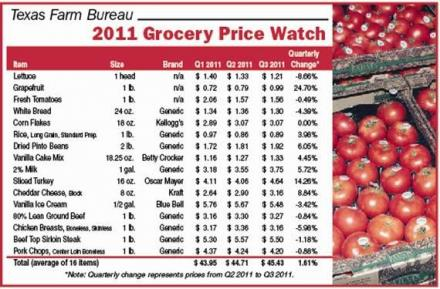 grocery item prices