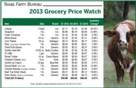 The Texas Farm Bureau has seen an uptick in prices for shoppers across the state this year.
