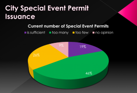 According to a survey conducted by the City of Austin, most respondents think the city issues too many special event permits during SXSW. It's part of a larger feedback survey the city conducted about this year's South by Southwest festival.