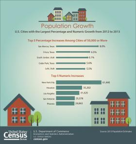 San Marcos ranks first in the nation for growth, percentage-wise, for the second consecutive year in new census data.