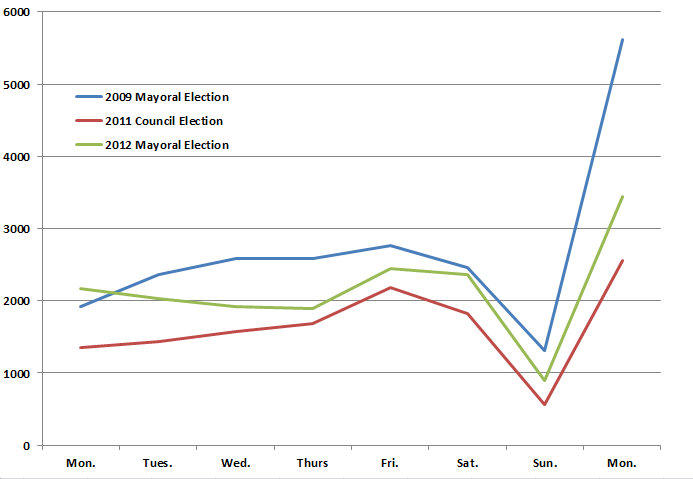Turnout for Austin's 2012 election is hewing closer to the non-mayoral election in 2011 than the city's 2009 mayoral election.