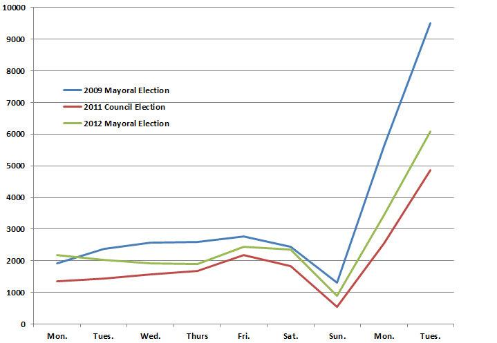 Early voting totals from Travis County show 2012 turnout between 2009 and 2011 figures.