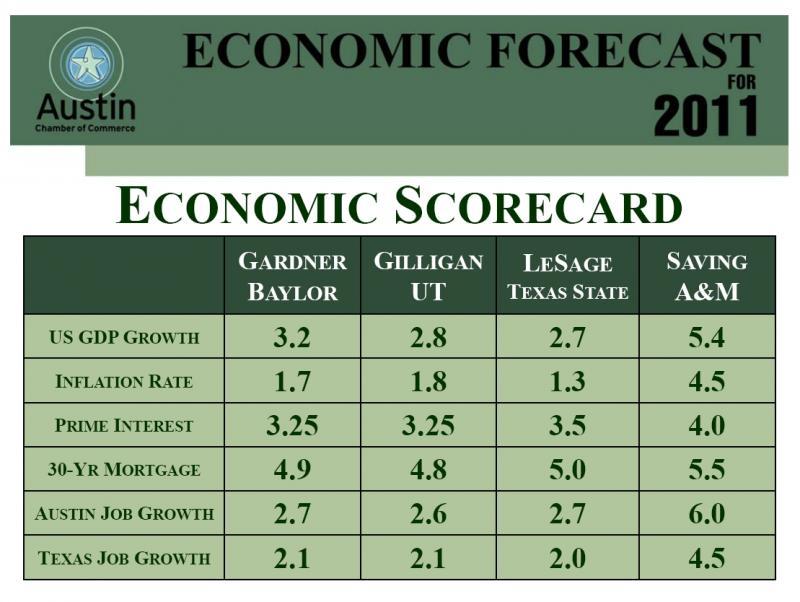 Economic scorecard