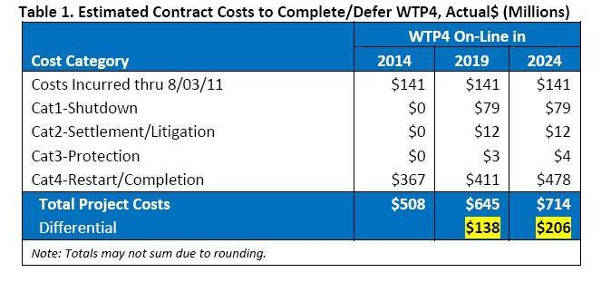A table from the report commissioned by the city to estimate the cost of halting construction of WTP 4.