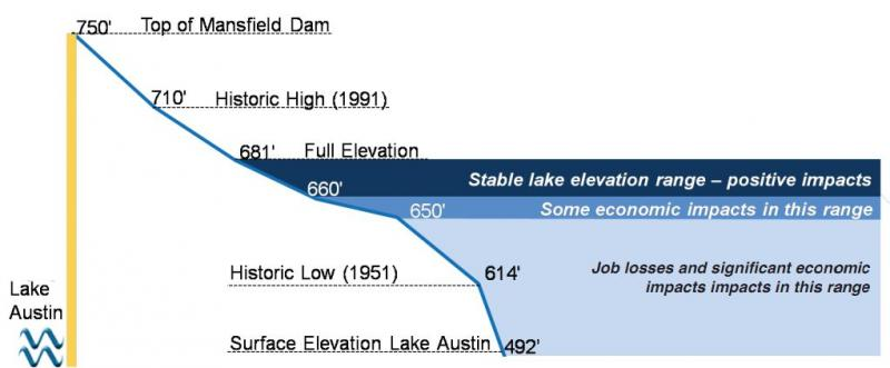 This image shows the economic impact of Lake Travis levels. The lake is currently at 629 feet.