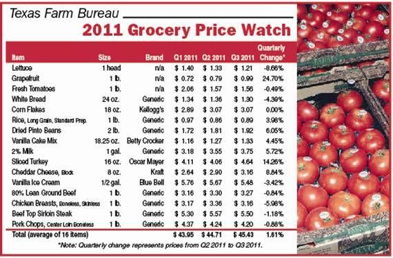 "This grid from the Texas Farm Bureau shows how grocery prices have changed. The ""quarterly change"" represents price fluctuations over the last three months."