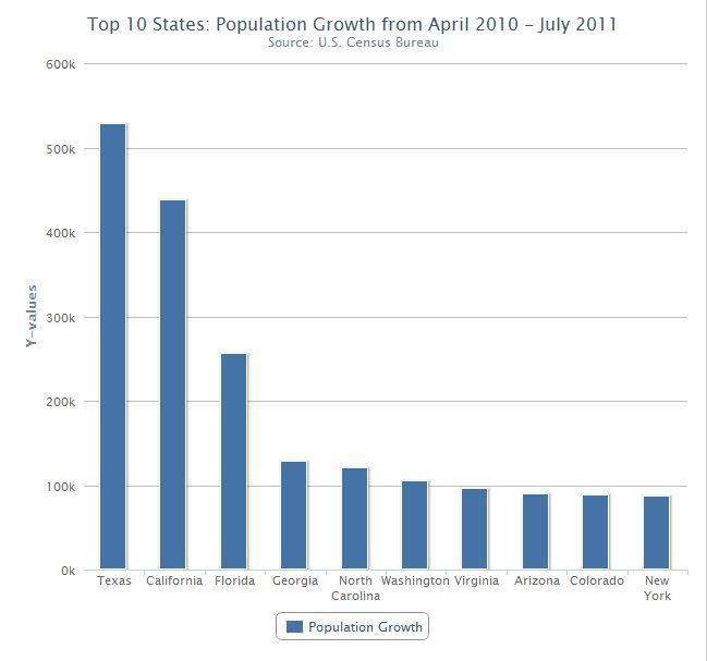 texas has largest population growth kut