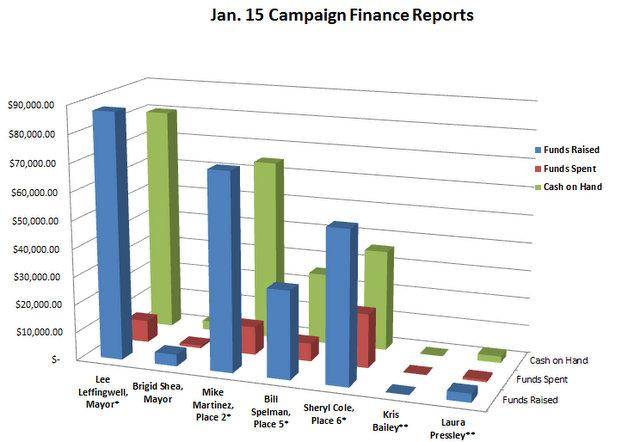Money raised, spent, and remaining as of January 15, by candidates in May 2012's City Council election. [* Denotes incumbent; ** Denotes candidate has not specified the seat they will run for.]