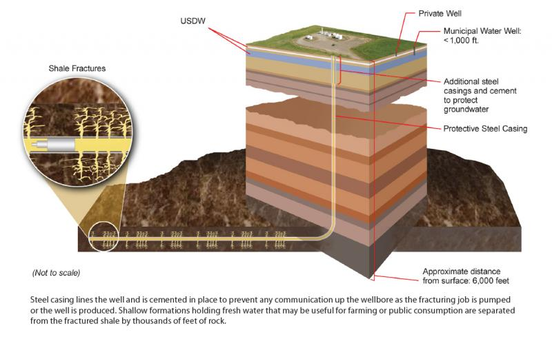 This image produced by the Departme nt of Energy explains the hydraulic fracturing process.