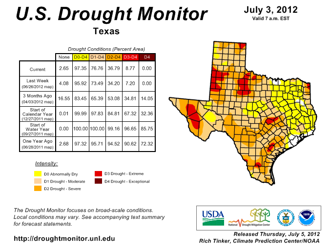 "Parts of Central Texas are now back in ""extreme drought."""