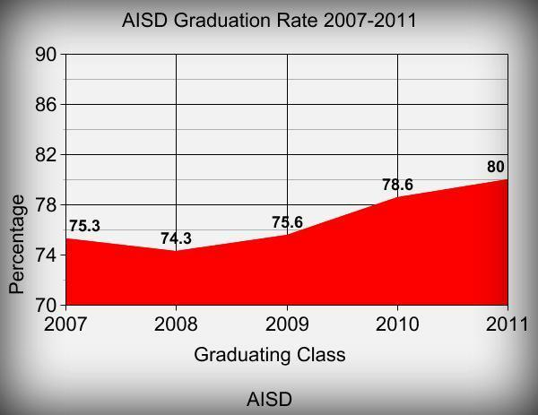 AISD hopes to have the graduation rate up to 90 percent by 2014.