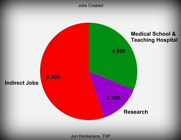 An economic report shows an Austin medical school and teaching hospital would create a total of 15,400 permanent jobs – both direct and indirect.