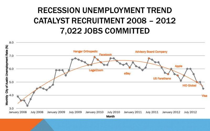 This graph produced by the city plots city economic incentive agreements against local unemployment.